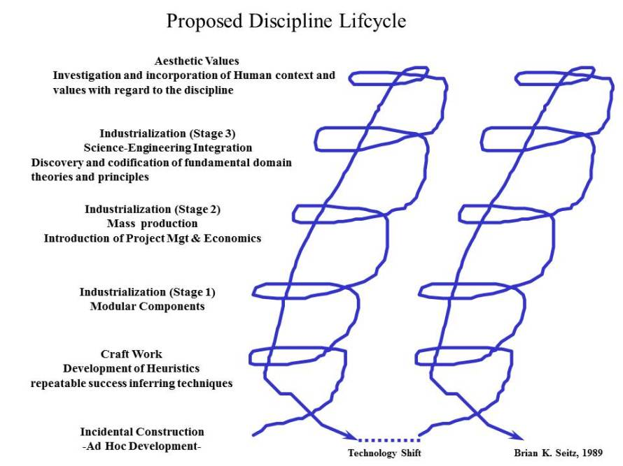 discipline maturity Lifecycle