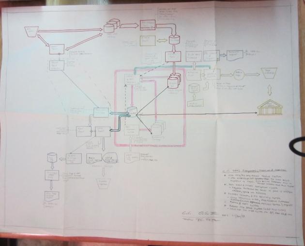 Rockwell 1983 PLM System