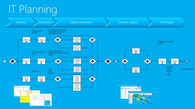 IT Planning