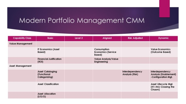Enterprise Portfolio Management CMM Roadmap