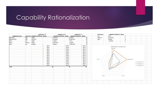 Capability Rationalization