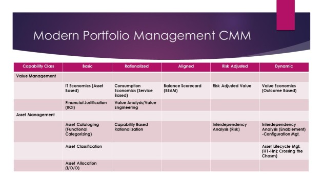 Modern IT Portfolio Management CMM Capabilities
