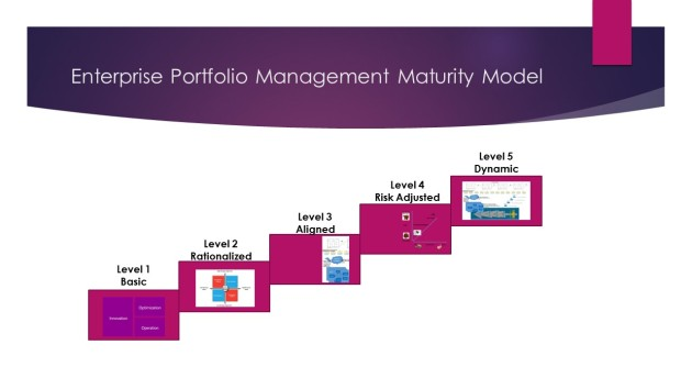 Modern IT Portfolio Management CMM