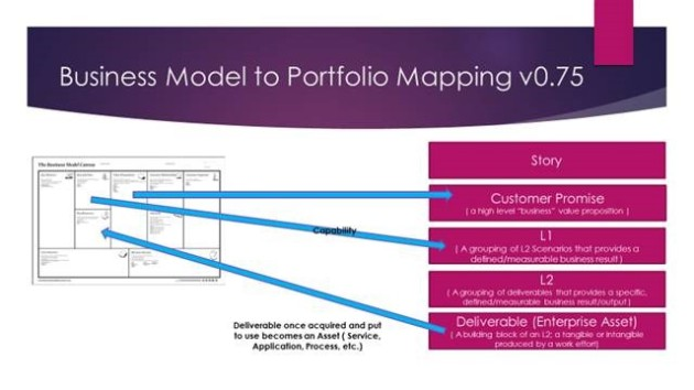 Business Model Portfolio Alignment